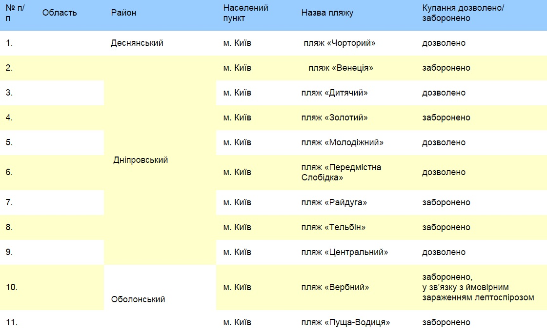 Где в Киеве можно и нельзя купаться список пляжей